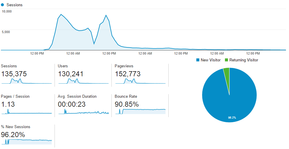 Website analytics over the weekend of December 6-7